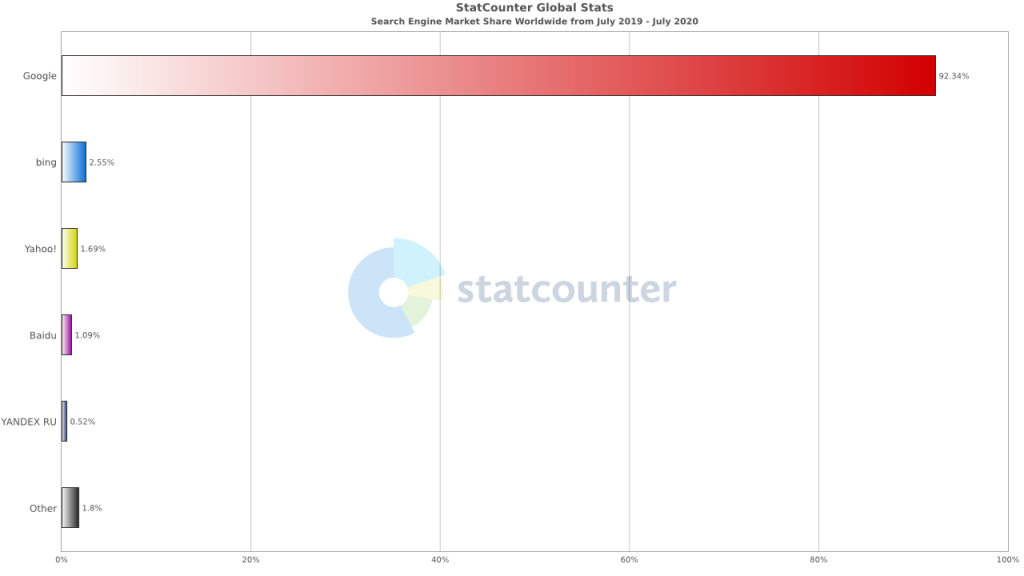 2020年日本の検索エンジンの利用率