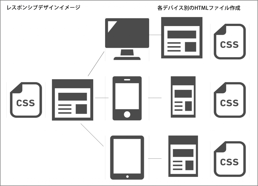 Webサイトのレスポンシブデザインとデバイス別デザインのイメージ図