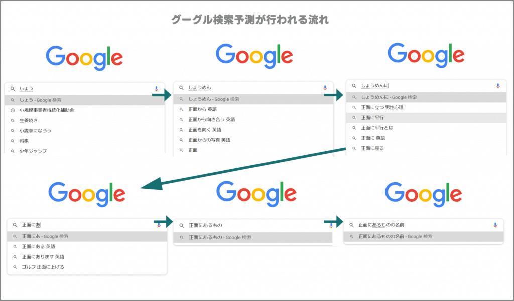 グーグル検索予測が行われる流れ