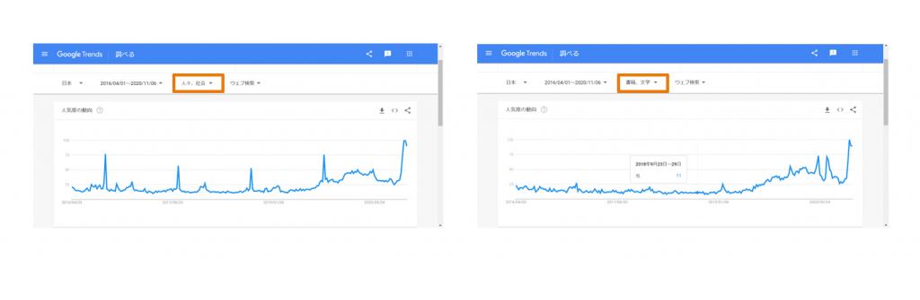 カテゴリーを使ったGoogleトレンド検索